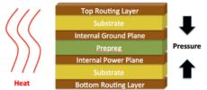 PCB Construction