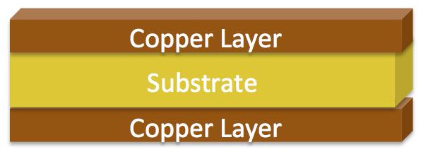 2 Layer PCB Material