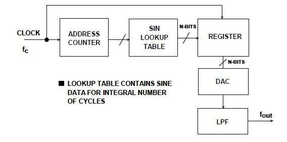 dds block diagram