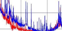 Power Spectral Density in MATLAB
