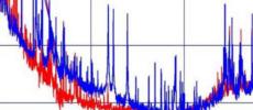 Power Spectral Density in MATLAB - BitWeenie | BitWeenie