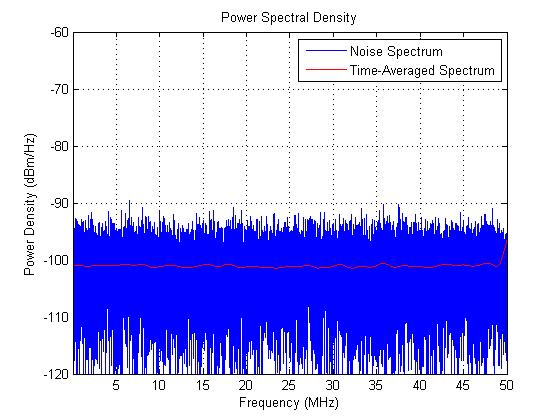 power-spectral-density-matlab