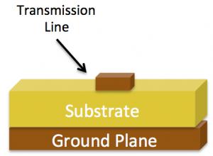 Microstrip Transmission Line