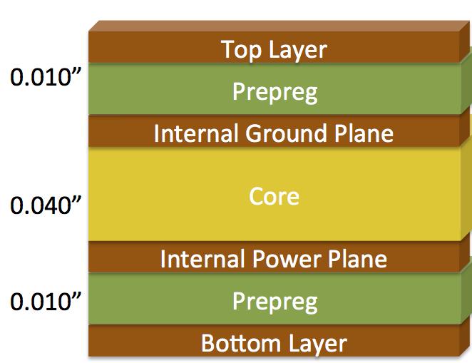 Standard 4 Layer PCB Stackup