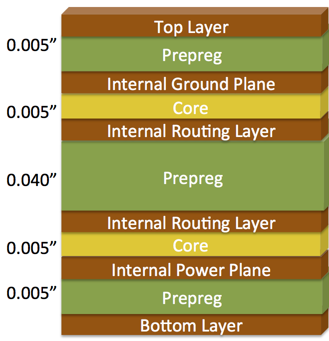Standard 6 Layer PCB Stackup