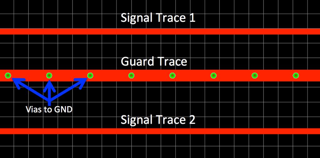 Guard Trace