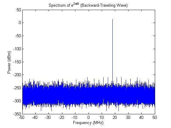 backward-wave-spectrum