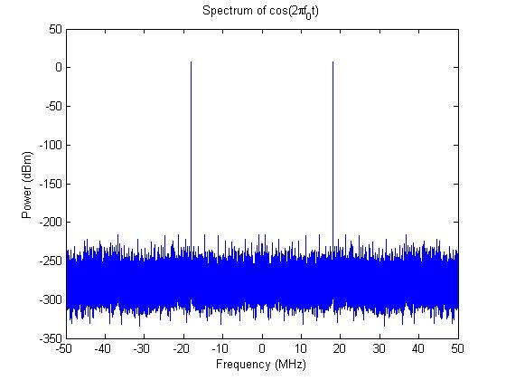 cosine-spectrum