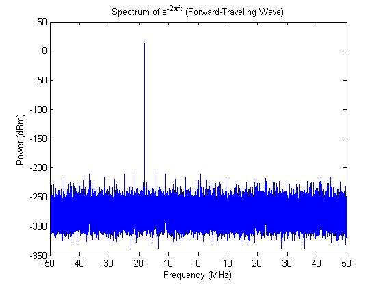 forward-wave-spectrum
