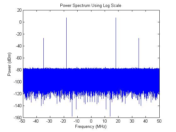 matlab-power-spectrum-plot