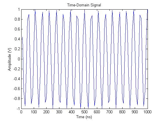 matlab-power-spectrum-time-domain-plot