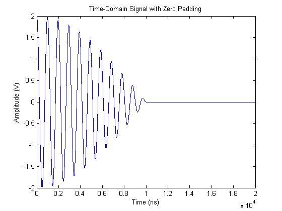 FFT Zero Padding - BitWeenie | BitWeenie